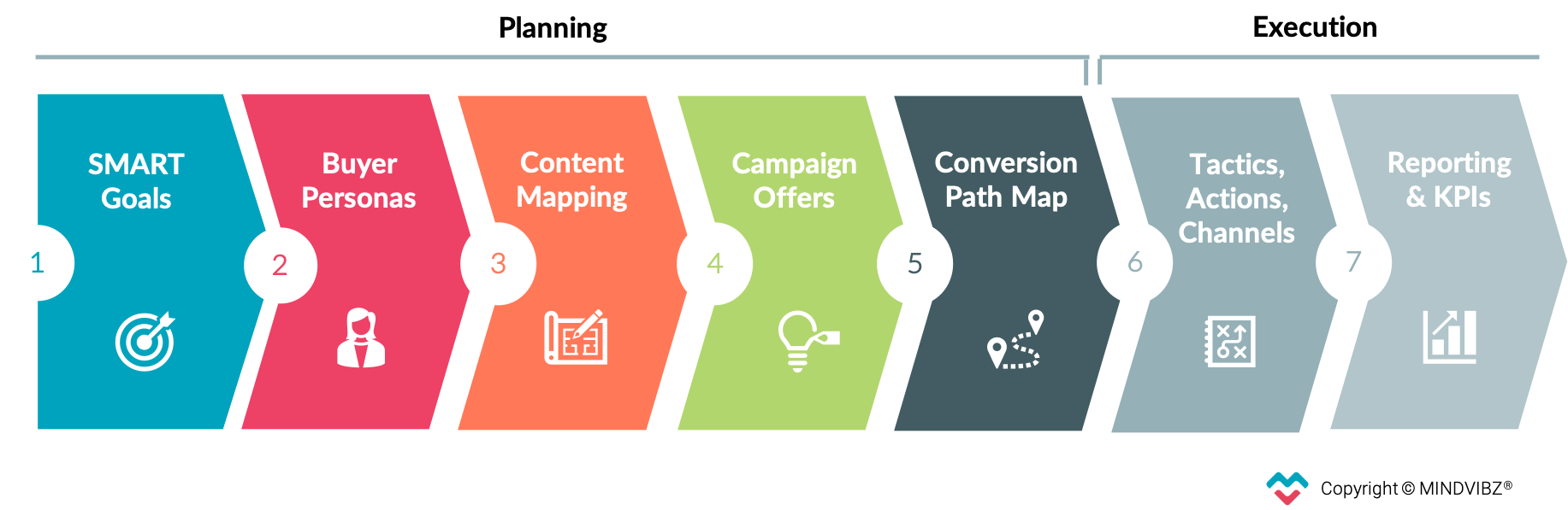 Marketing-Strategy-Blueprint-7-Steps