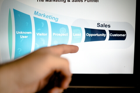 Marketing Automation Funnel | MINDVIBZ®